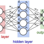 Neural Network with C#