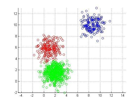 Visualizing K-Means Clustering. How K-Means algorithm works