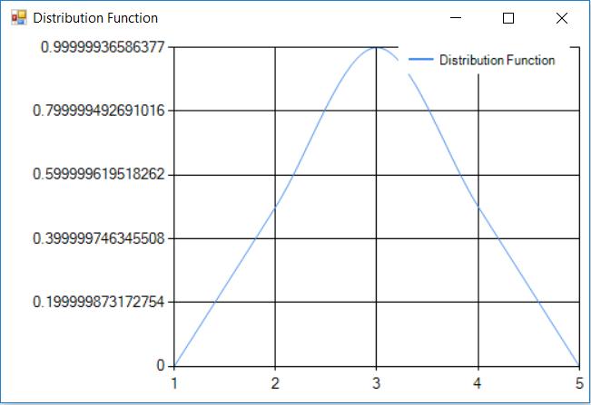 Half a sin wave function