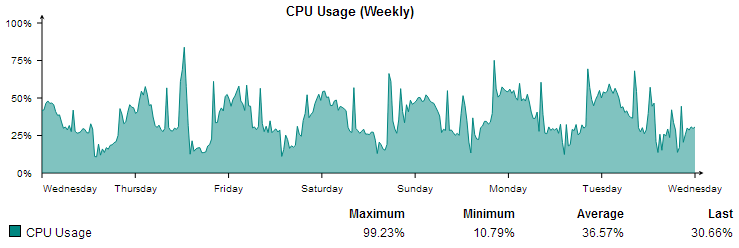 Weekly CPU Usage