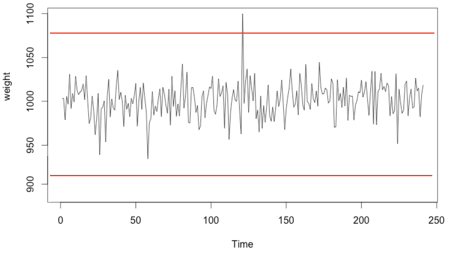 Anomaly Detection on CPU waveform using K-Means