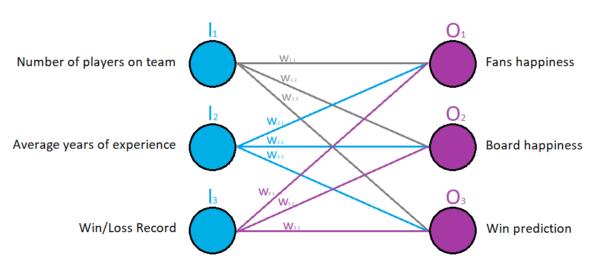Neural Network Predictions Part 2
