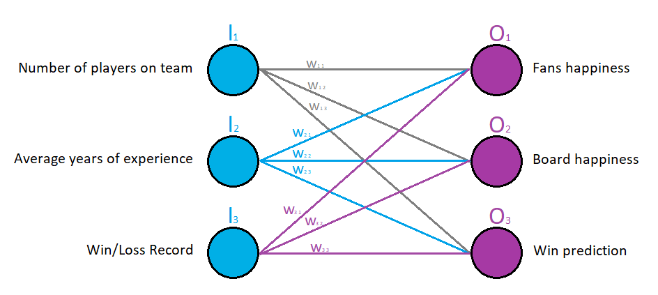 Neural Network making Predictions – Part 2