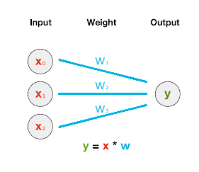 Visual Representation of Prediction Function using multiple inputs