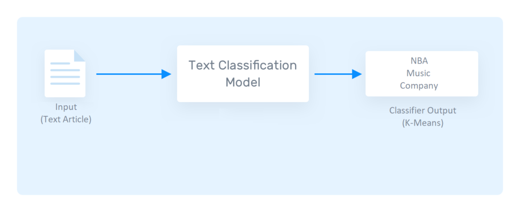 Article Classification project pipeline