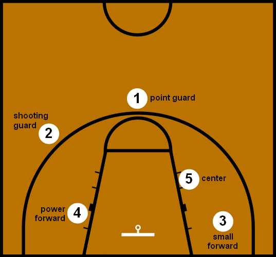 Traditional 5 positions in basketball