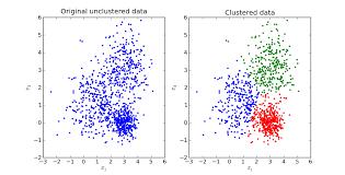 K-Means Clustering K=3