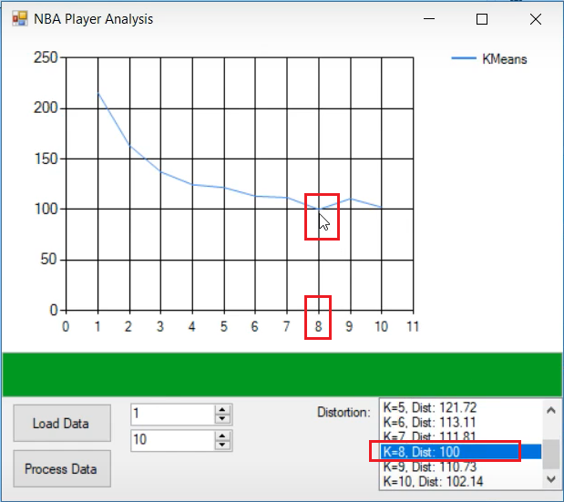 Using Elbow Method to find the optimal number of clusters