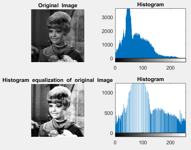 Histogram Equalization Step