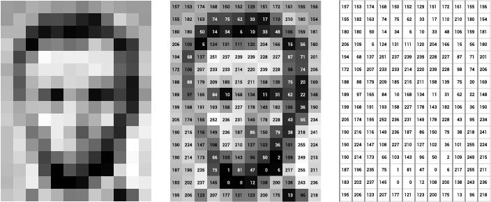 Image Matrix with pixel intensities