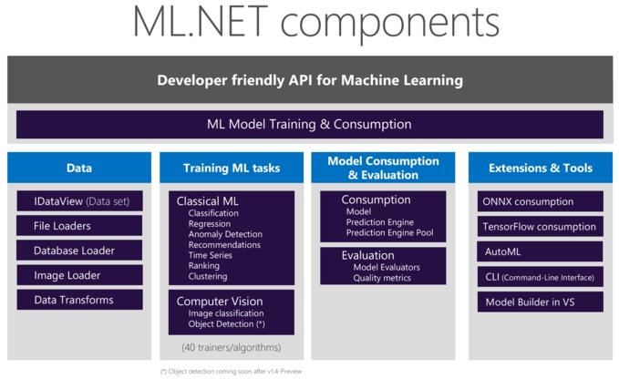 ML.NET Components