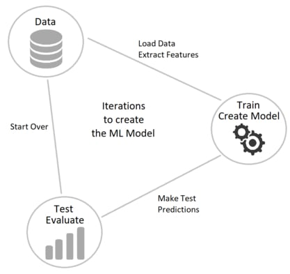 Machine Learning Model Iterations