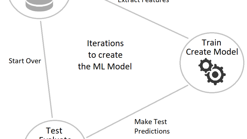ML.NET Pipeline