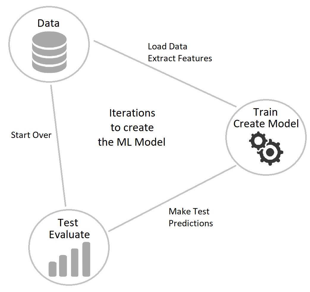 How to build ML.NET Pipeline
